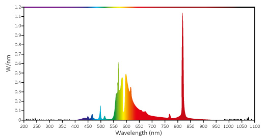 Typical bandwidth wavelength of radiated heat